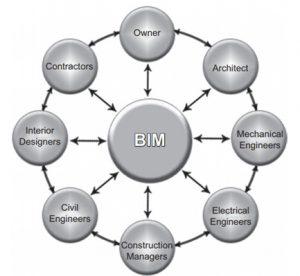 نمودار نشان دهنده رابطه BIM با ذینفعان مختلف و اعضای تیم پروژه